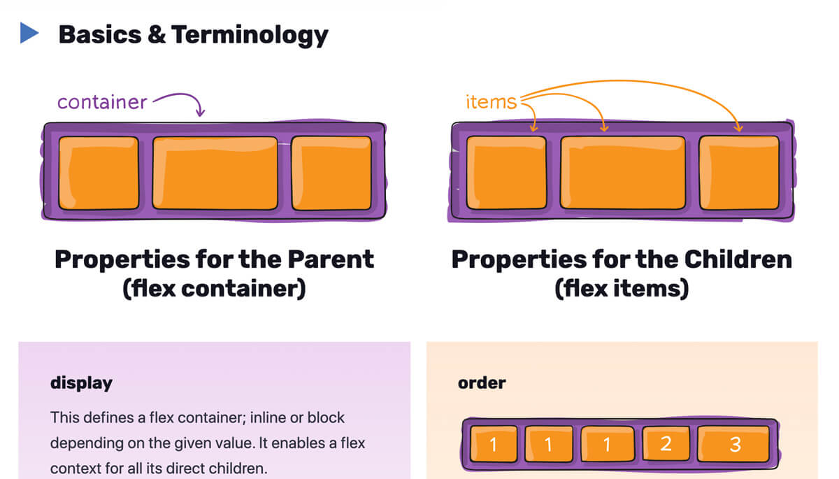 hand-drawn technical diagrams showing CSS flexbox concepts