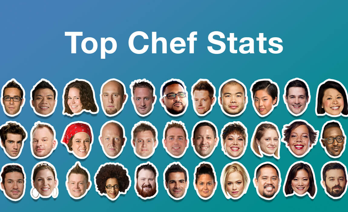 a screenshot of the Top Chef Stats site, showing rankings and stats with numbers and little chef heads